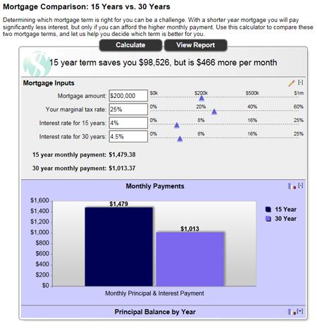 Online Financial Calculator | Service2Client